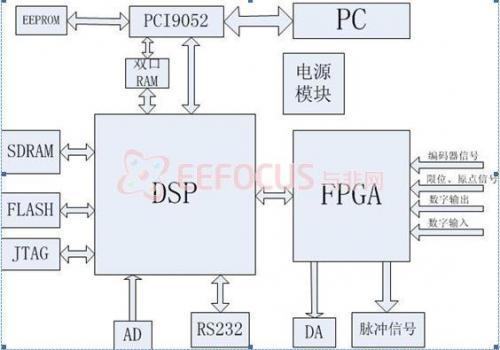 硬件设计结构图