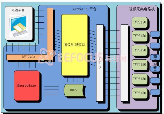 图1系统整体设计结构图