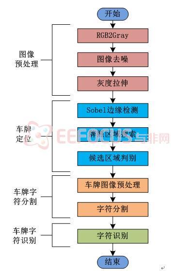 软件设计方案流程图