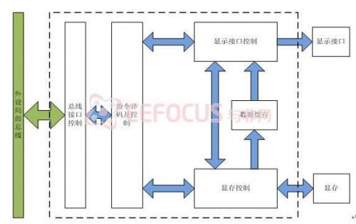 图6 显示控制器结构框图