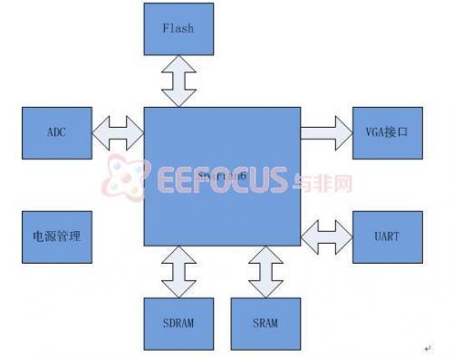 图2 SOPC所依赖的硬件平台框图