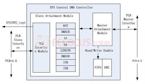 图7 Xilinx平台DMA控制器框图