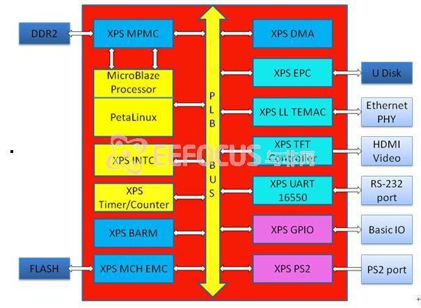 图4 系统结构框图