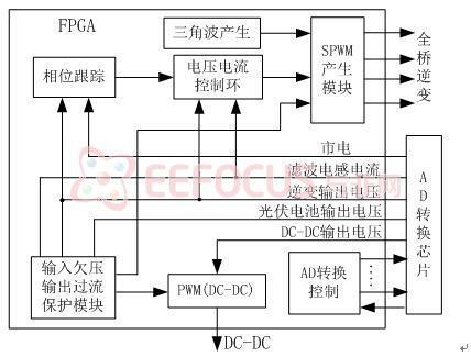基于fpga的太阳能并网逆变控制器整体框图