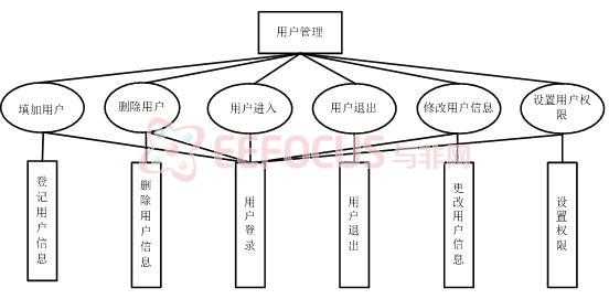 用户管理原子业务模型结构图