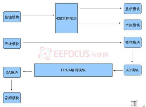 软件数字收音机系统,包括原理图、电路图及源代码