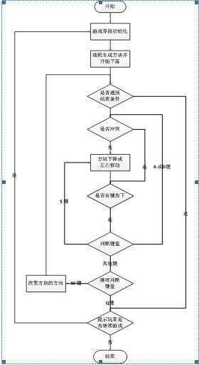 设计开发控制程序流程图