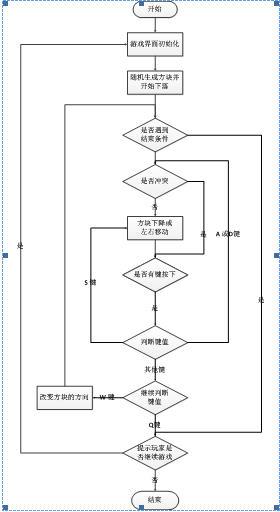 俄罗斯方块程序流程图