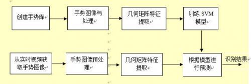双核3d多媒体系统设计原理及计划书