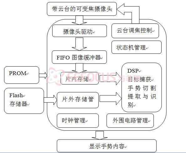 图1 系统设计框图