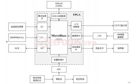 2-2  系统结构框图