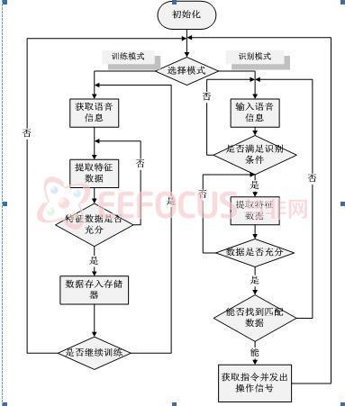 图4-2语音智能操控系统总体设计流程图