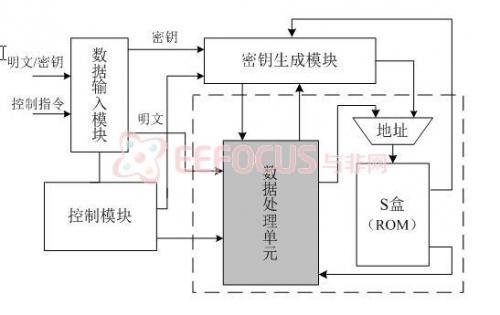 基于AES的网络加解密系统系统硬件图及完整源代码