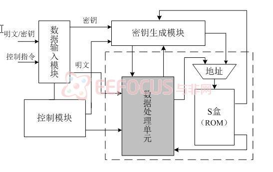 图2.1系统硬件结构图