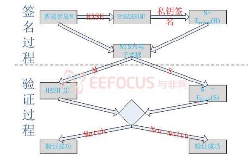 用于移动支付的电子收据设计与实现