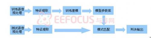 基于FPGA的说话人识别系统,包含原理图、源代码