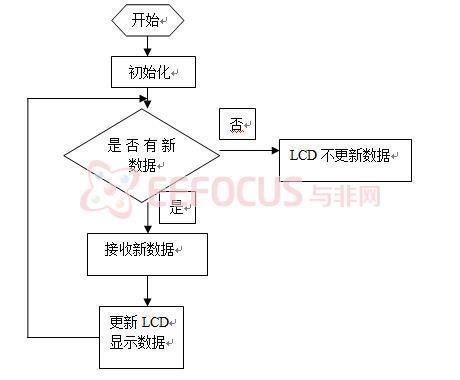 接收程序流程图