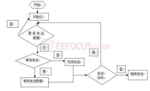发送程序流程图