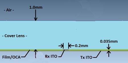 图解触摸屏的电磁干扰问题
