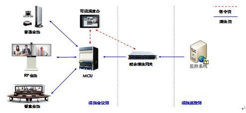 华为以基于视频的多级可视化调度指挥提升远程决策效率