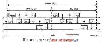基于IEEE802.11协议的WLAN节省能耗的策略