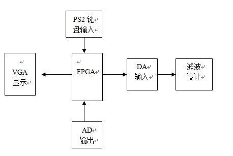 函数信号发生器和示波器二合一仪器设计