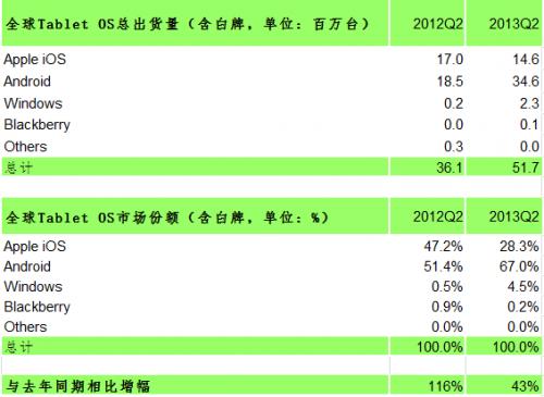 2013年Q2全球Tablet OS出货量和市场份额(初)