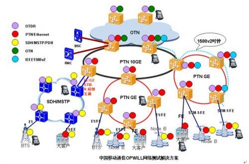 opwill测试方案助力中国移动网络快速发展