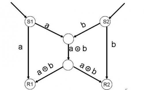 图1.1-1 网络编码的基本原理