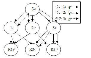 (c)多会话的IP组播