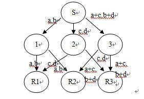 (d)网络编码组播