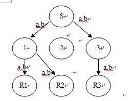 b)单会话的IP组播