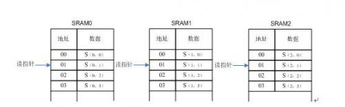 图2.4-11 二级缓存SRAM的读写操作