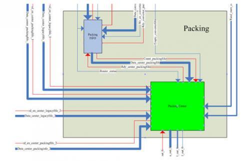 图3.2-8 Packing内部结构图
