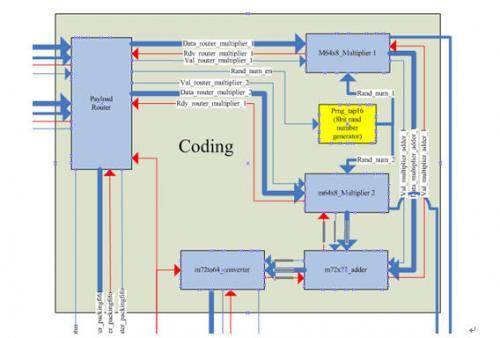 图3.2-6:coding模块内部结构