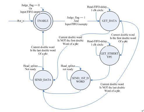 图3.2-3:input arbiter状态转换图