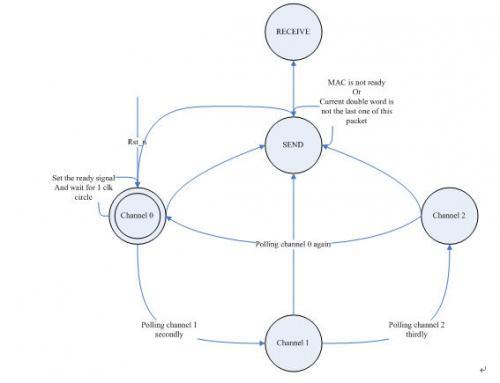 图3.2-12  Output arbiter状态机