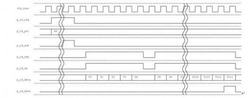 图3.4-8 写DRAM时序图
