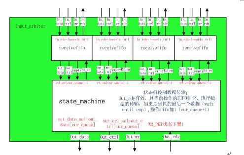图3.3-2  input_arbiter模块