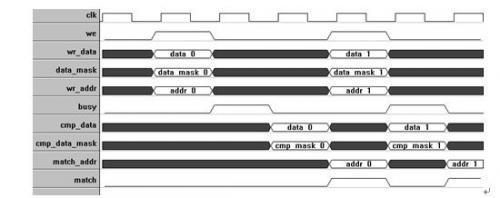 图3.4-12:CAM读写过程