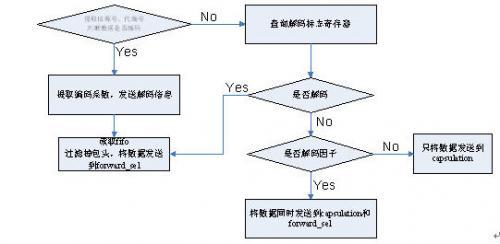 图3.4-17:header_parser状态机处理流程