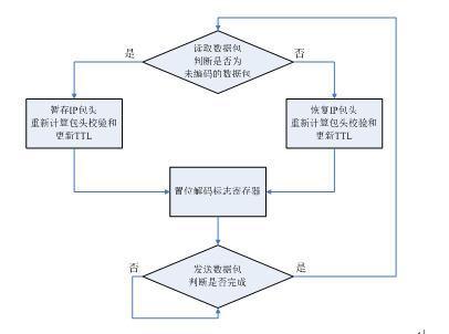 图3.4-21capsulation封装包头流程图