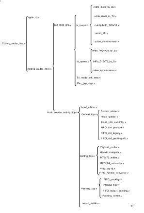 图4-1 编码路由器代码树状图