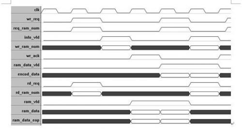 图3.4-18:RAM读写时序
