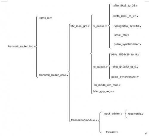 图4-2 转发路由器代码树状图