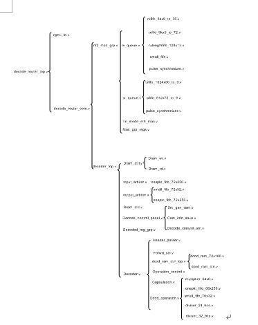 图4-3 解码路由器代码树状图