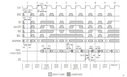 图3.4-22 SRAM读写时序