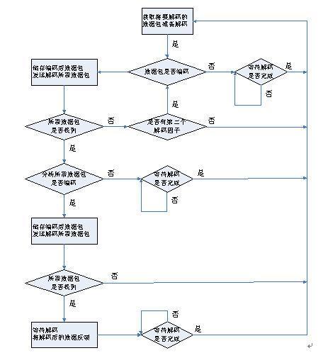 图3.4-19:Operation_control状态机处理流程