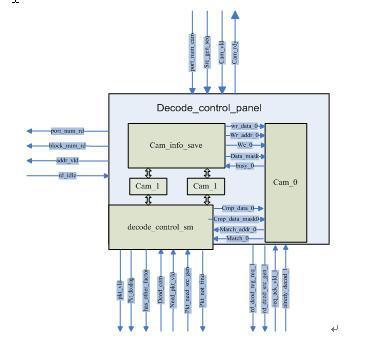 图3.4-11:decode_control_panel内部结构图