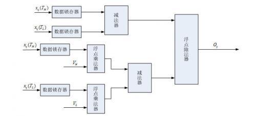 图1基于SOPC的红外视频网络传输系统